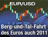Anzeige mit Euro/Dollar Kurs