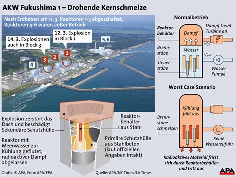 Grafische Darstellung der Reaktoren des AKW Fukushima I bei Normalbetrieb bzw. als Worst-Case-Szenario