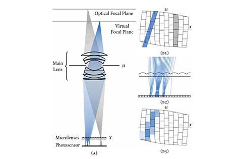 Diagramm des Strahlengangs in einer Lytro-Kamera
