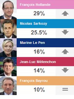 Grafik mit letztem Umfrage-Ergebnis, die Hollande mit 29 Prozent voran sieht
