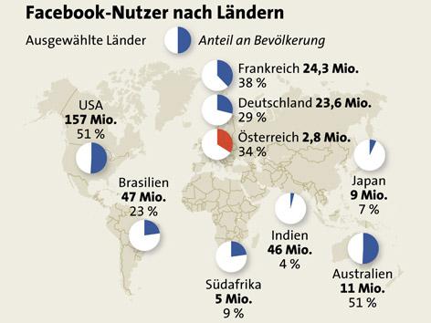 Grafik zeigt Facebook-Nutzer nach Ländern