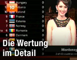 Länderliste des Song Contest