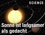 Umlaufbahn um die Sonne