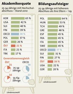 Grafiken zur OECD-Studie