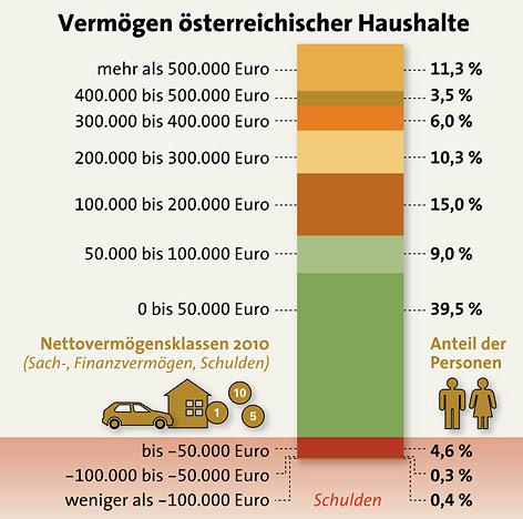 Grafik zum Vermögen österreichischer Haushalte
