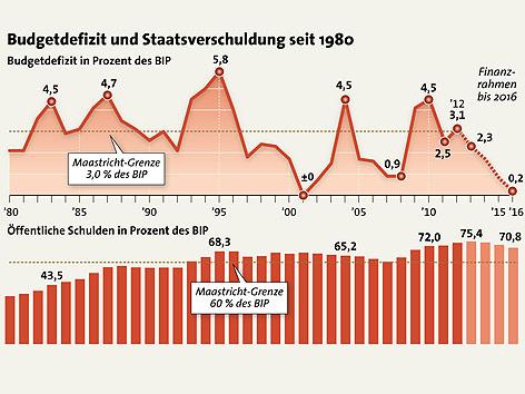Entwicklung der Budgetdefizits und öffentliche Verschuldung 1980-2016