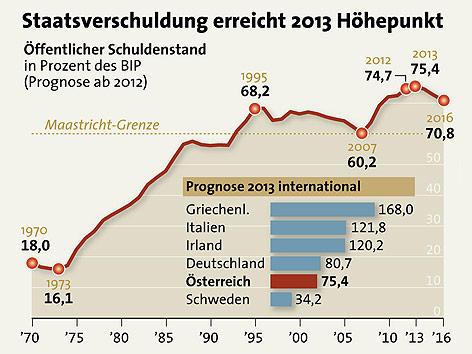 Grafik zur Entwicklung der öffentlichen Verschuldung 1970-2016