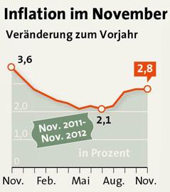 Grafik zur Entwicklung der Inflationsrate