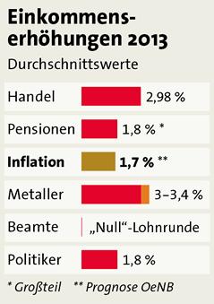 Grafik zur Inflation