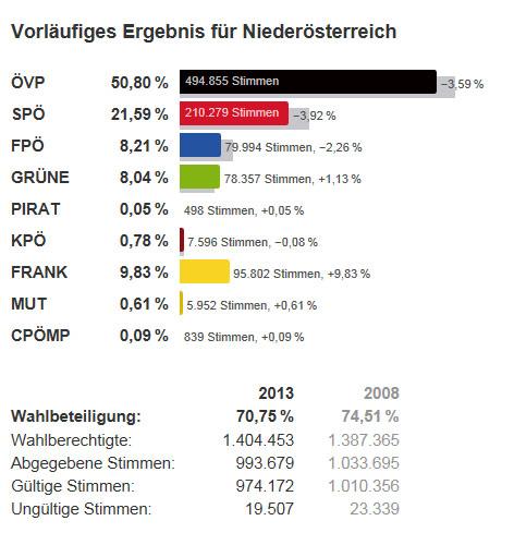 Wahlgrafik
