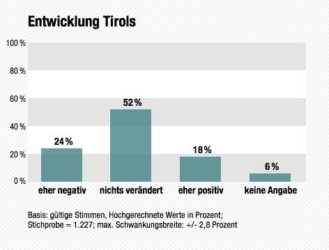 Wahltagsbefragung: Entwicklung Tirols