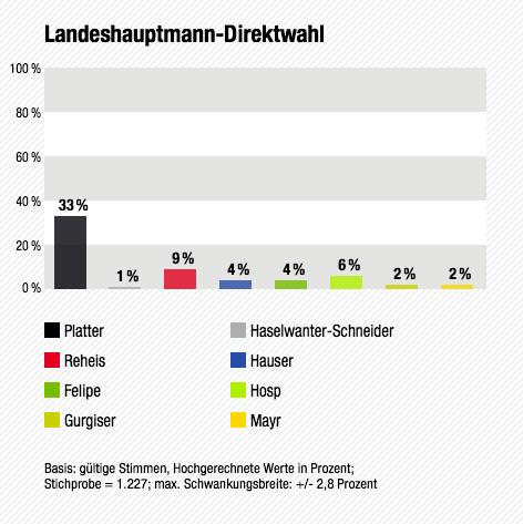 Wahltagsbefragung: Landeshauptmann-Direktwahl