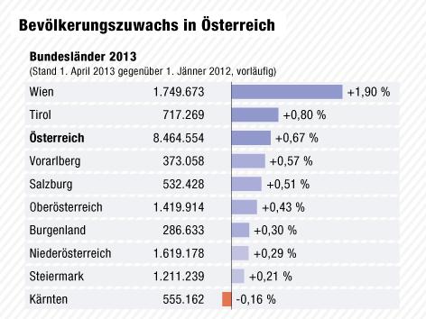 Grafik zum Bevölkerungszuwachs in Österreich