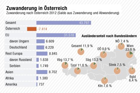 Grafik zur Zuwanderungsstatistik