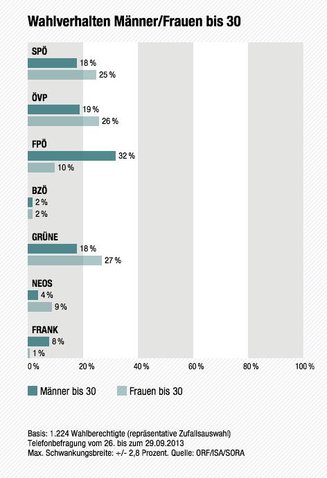 Wahlverhalten Männer/Frauen bis 30