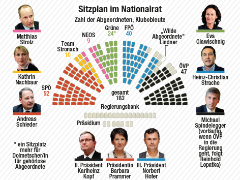 Grafik des Sitzplans im Nationalrat