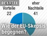 Grafik zur EU-Skepsis in Österreich