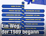 Wegweiser in verschiedene EU-Hauptstädte