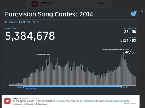 Grafik über die Anzahl der gesendeten Twittermeldungen während des Song Contest Finales