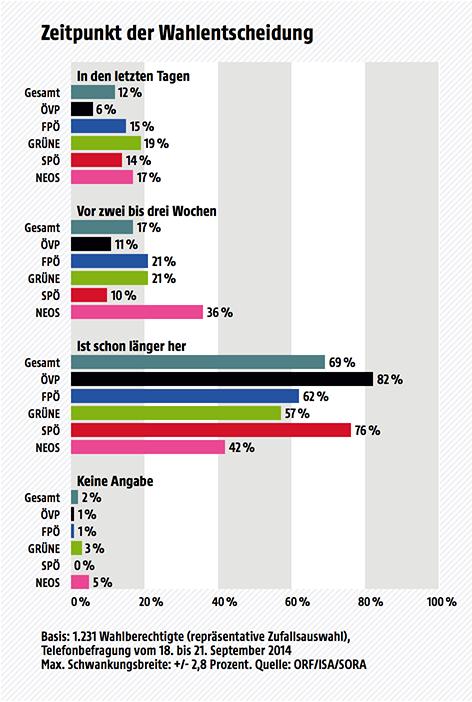 Wahltagsbefragung Vorarlberg 2014