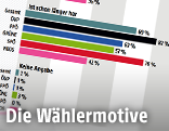 Grafik der Wahltagsbefragung
