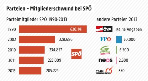 Grafik zum Mitgliederschwund der SPÖ