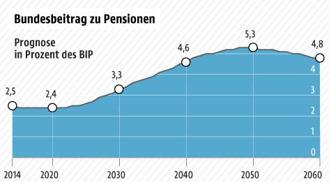 Grafik zum Bundesbeitrag zu Pensionen