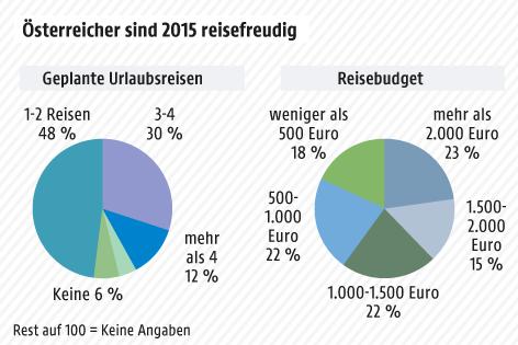 Grafik zeigt Reisebudget und geplante Reisen der Österreicher