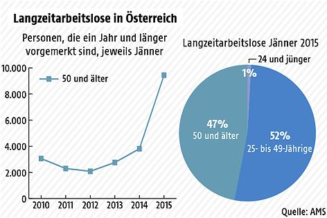 Grafik zur Langzeitarbeitslosigkeit in Österreich
