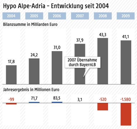Hypo-Alpe-Adria-Finanzentwicklung seit 2004