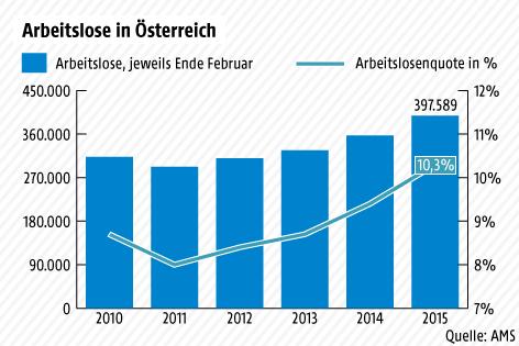 Grafik zur Arbeitslosigkeit in Österreich im Februar 2015