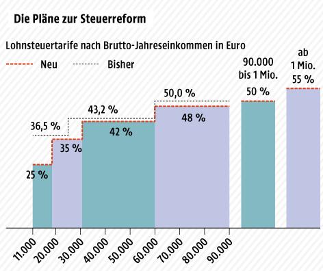 Grafik zur Steuerreform