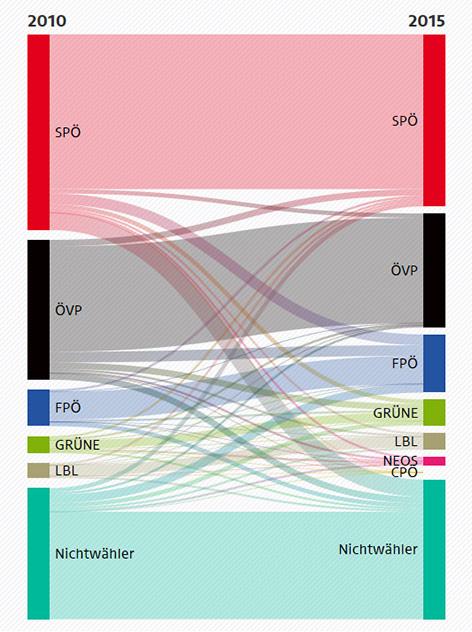 Grafik zur Wählerstromanalyse