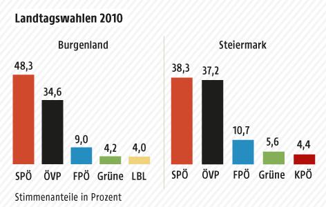Grafik zu den Landtagswahlen 2010 in Burgenland und Steiermark