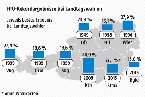Grafik zu FPÖ-Ergebnissen bei Landtagswahlen
