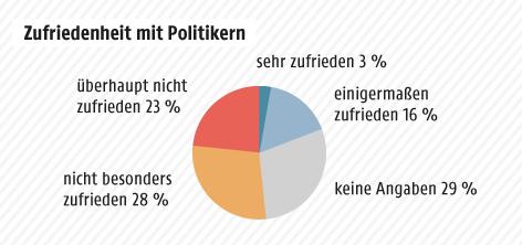 Grafik zur Zufriedenheit mit Politikern