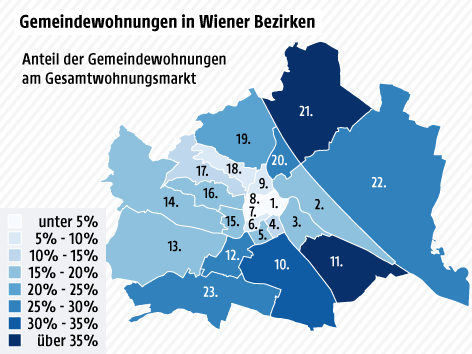 Grafik zeigt den Anteil der Gemeindewohungen in Wien