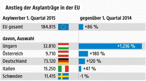 Grafik zum Anstieg der Asylanträge in der EU