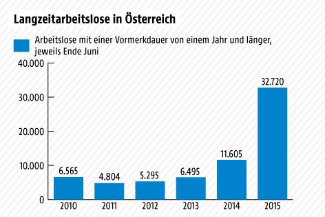 Grafik zur Arbeitslosigkeit, Juni 2015
