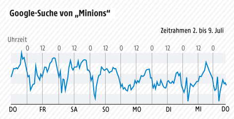 Grafik zu Google-Trends