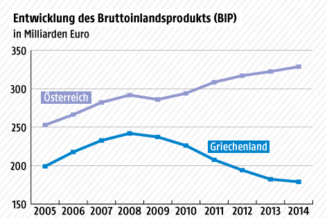 Grafik zur Entwicklung des BIP in Österreich und Griechenland