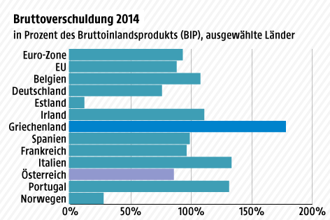 Grafik zur Bruttoverschuldung 2014