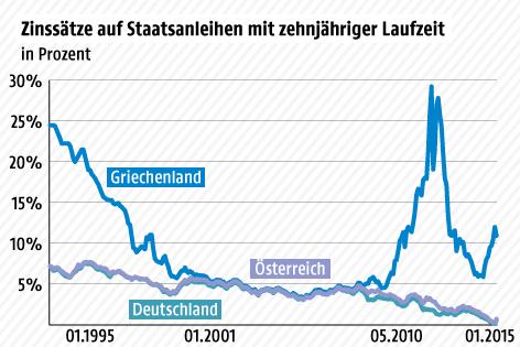 Grafik zu Zinssätzen auf griechische Staatsanleihen