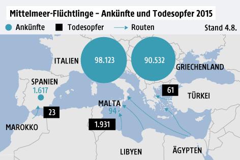 östliche mittelmeerroute flüchtlinge