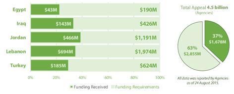 Grafik zu benötigten Finanzmitel für die Flüchtlingsunterbringung in Nahost