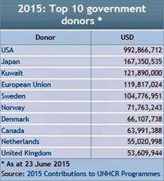 Liste der Top Donors beim UNHCR