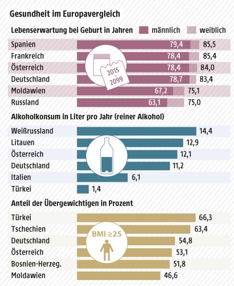 fettleibigkeit europa