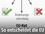 Grafik zum EU-Gesetzgebungsverfahren