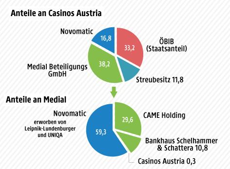 Casino Austria Aktienkurs