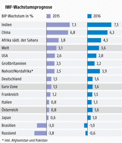 Grafik zur IWF-Wachstumsprognose